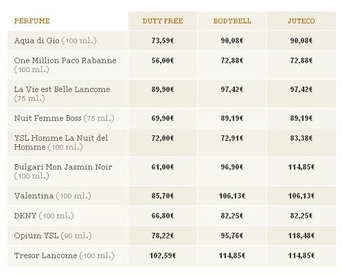 Llista de preus de colonies de Duty Free shop