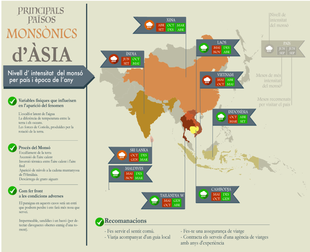 Els monsons a Àsia. Infografia