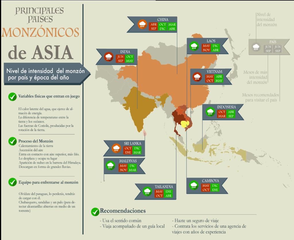 Los monzones en Asia. Infografía